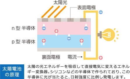 太陽電池の原理太陽の光エネルギーを吸収して直接電気に変えるエネルギー変換器。シリコンなどの半導体で作られており、この半導体に光が当たると、日射強度に比例し発電します。