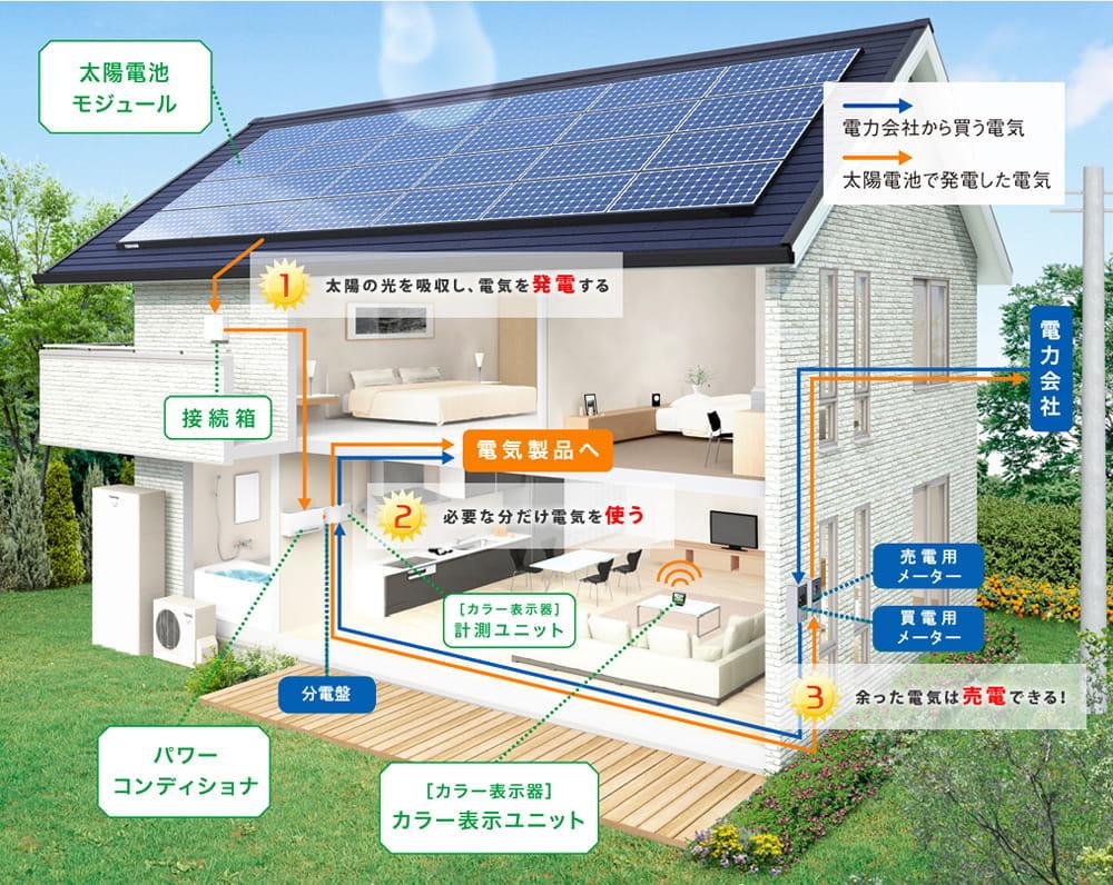 太陽光で電気を創り、トーラスパーソナルエナジー(蓄電池)に貯めた電気を家電製品などで使う