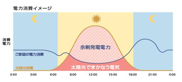 電力消費イメージ