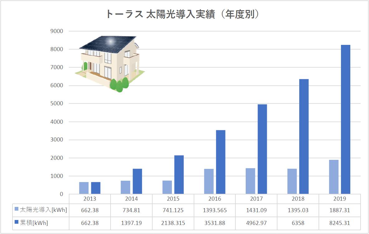 トーラス太陽光発電導入実績