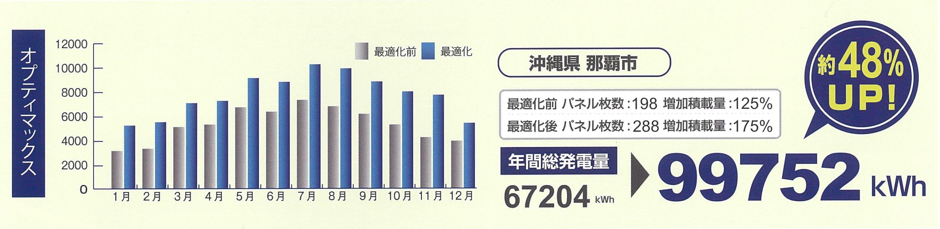 年間総発電量48%UP!
