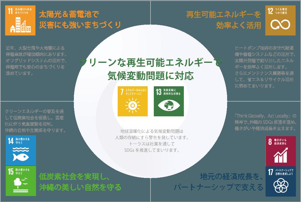 SDGsトーラスの目標