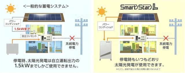 SmartStarLは停電に強い